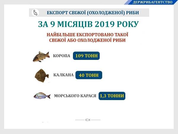 За дев'ять місяців 2019 року Україною експортовано понад 152 тонни свіжої (охолодженої) риби на $372 тис.
